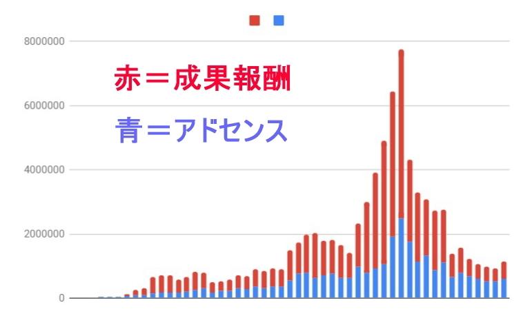 収益グラフ
